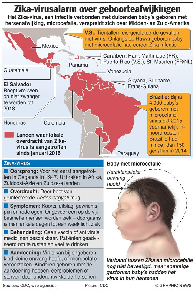klachten zika
